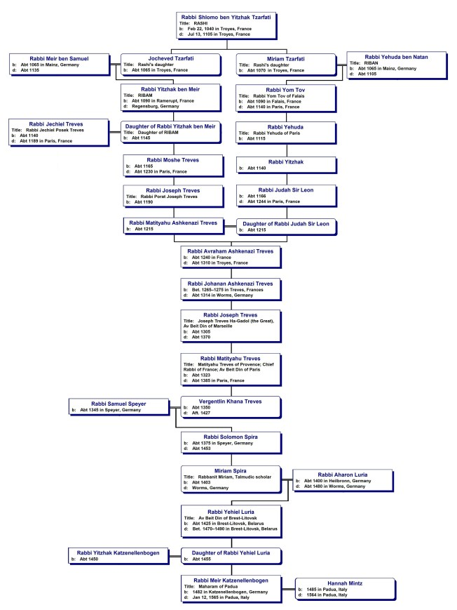 Figure 1 - Descent of the Katzellenbogen Rabbinical Lineage from Rashi