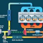 Vračanje izpušnih plinov (EGR): čemu?