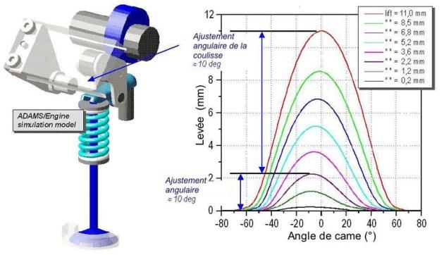 Lastnosti krmilnega sistema ventila pri spremenljivi geometriji.