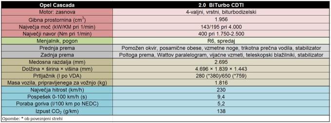 Opel Cascada BiTurbo CDTI: tabela podatkov