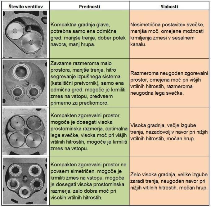 Prednosti in slabosti glede na število ventilov v glavi motorja.