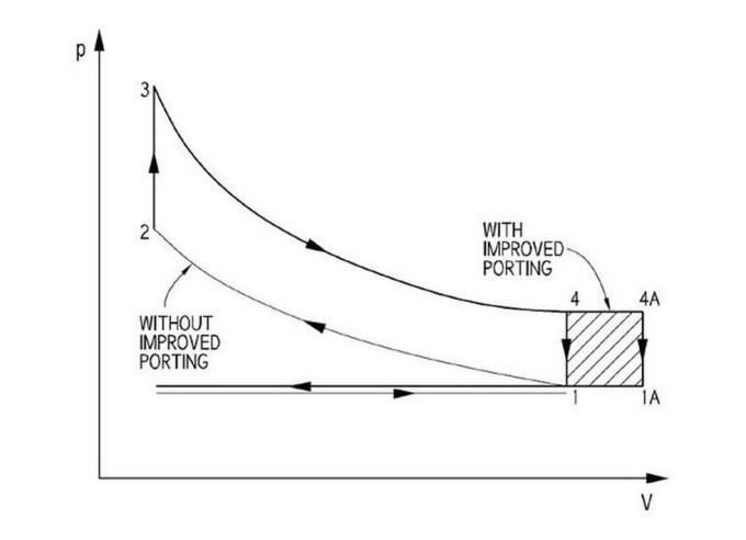 Iz skice podanega diagrama p – V je razvidno, da je osnovna prednost procesa majhna poraba dela pri zamenjavi snovi, kar se pozna na moči.