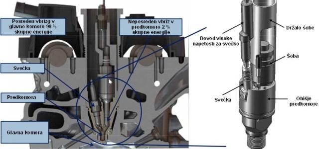 Nove ideje za izboljšanje izkoristka motorjev