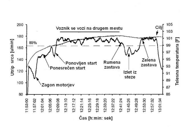 Spreminjanje srčnega utripa in telesne temperature na cestni dirki …