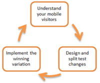 cycle-of-continual-mobile-improvement