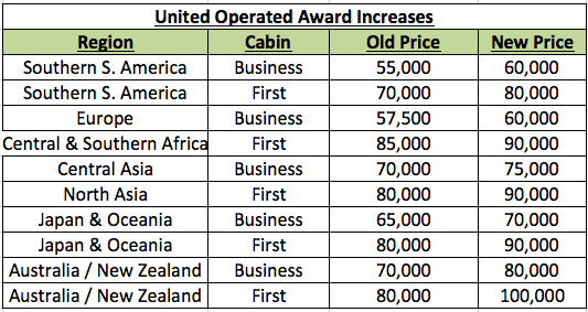 MileagePlus United Operated Changes