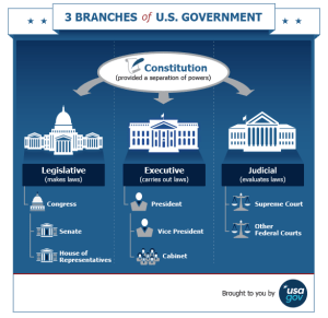 Fun Activities and Facts about the Presidential Inauguration  What is the Executive Branch