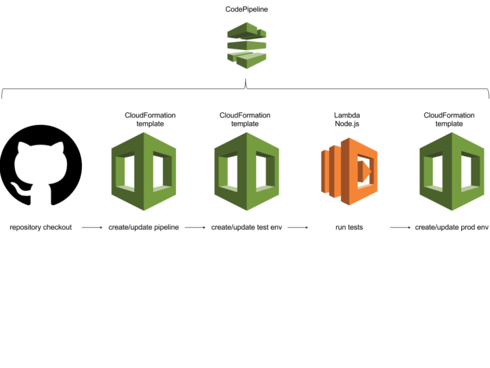 AWS CodePipeline - Deploying infrastructure continuously