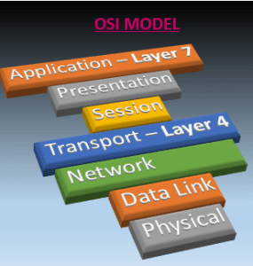 Open Systems Interconnection model – high level