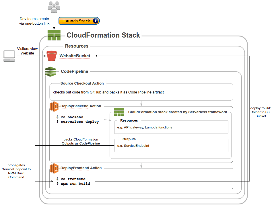Overview of the CloudFormation Stack