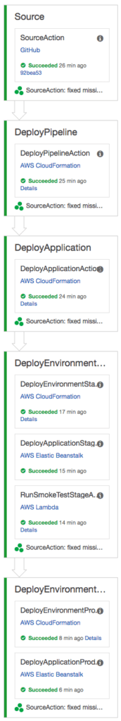 CloudFormation – aws advent