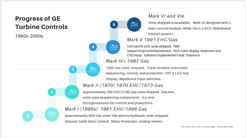 Graphic of GE Speedtronic Turbine Control systems.  Basic options, units shipped, date first used.