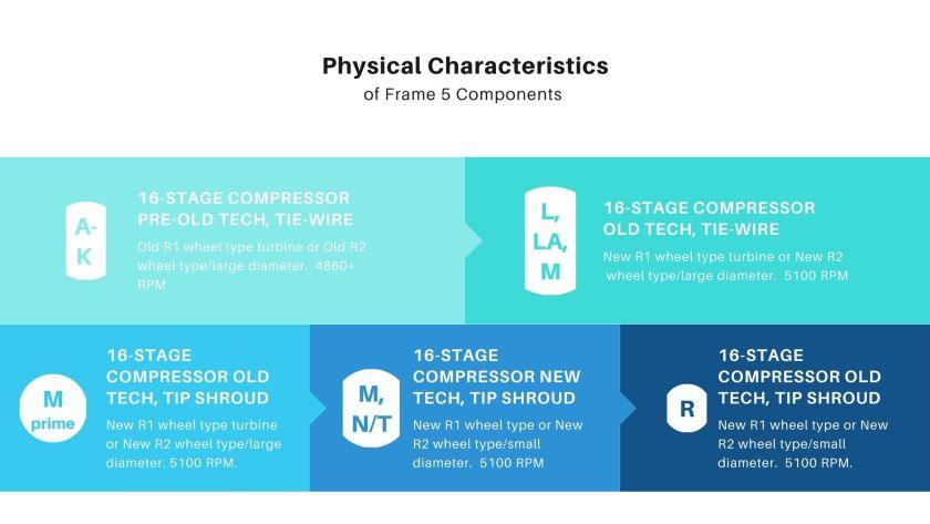 Graphic explaining GE Frame 5 Turbine Characteristics