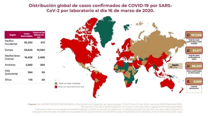 Al 16 de marzo de 2020, a nivel mundial se han reportado 167,506 casos confirmados (13,903 casos nuevos) de COVID-19 y 6,606 defunciones (862 nuevas defunciones*). Tasa de letalidad global: 3.94%. (Ver, Gráfico de Tasa de letalidad global de casos nuevos de COVID-19 por SARS-CoV-2)