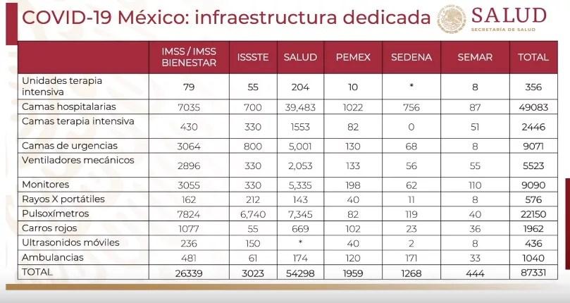 México prepara 7 mil camas hospitalarias, 3 mil camas de urgencia y 481 ambulancias para enfrentar el coronavirus