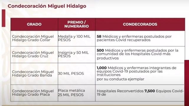 condecoración Miguel Hidalgo y premios