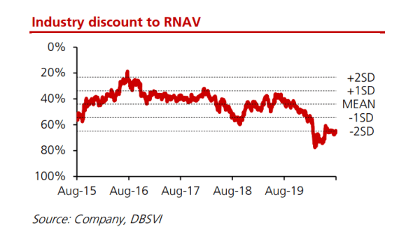 Property Sector Discount to RNAV 2019