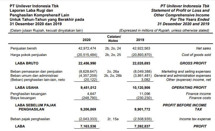 Laporan Laba Rugi, Penjualan, dan EBIT PT Unilever Indonesia Tbk (UNVR)