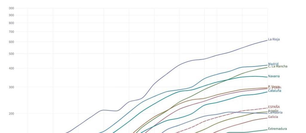 Coronavirus curva por paises
