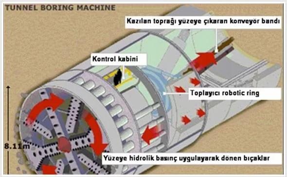 tbm-tunel-acma-makinasi-tunnel-boring-machine-10 TBM - Tünel Açma Makinası
