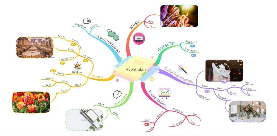 ayoa mind map curved branches