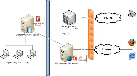 Database Security Diagram