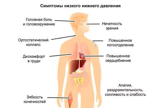Symptômes et symptômes de pression réduite