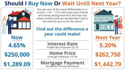 Higher and Higher Mortgage Payment