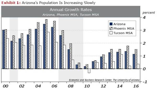 Arizona's Economy Catches a Winter Chill: First Quarter ...