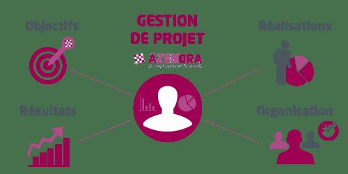 Schema-AZENORA-250x500-Gestiondeprojets