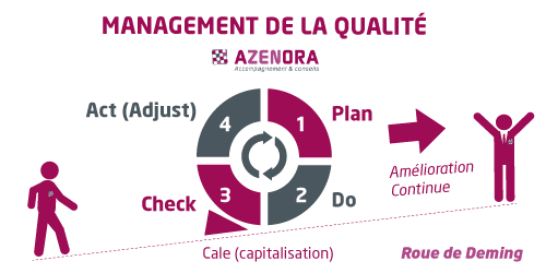 Schema-AZENORA-250x500-MANAGEMENT-QUALITE-Roue-Deming-PDCA