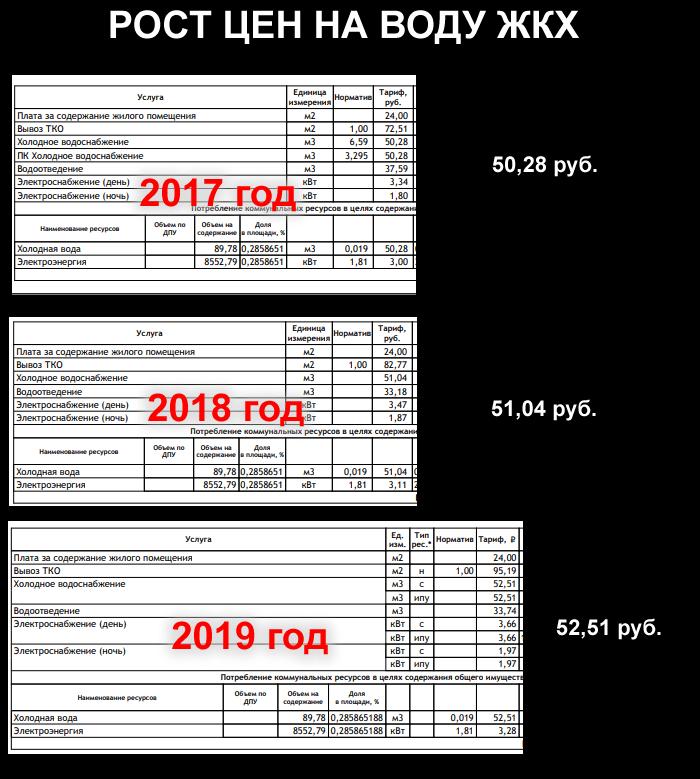 Рост цен на воду в Геленджике