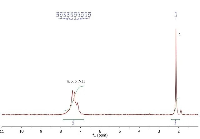 An Introduction to the Synthesis of p-Nitroaniline via a ...
