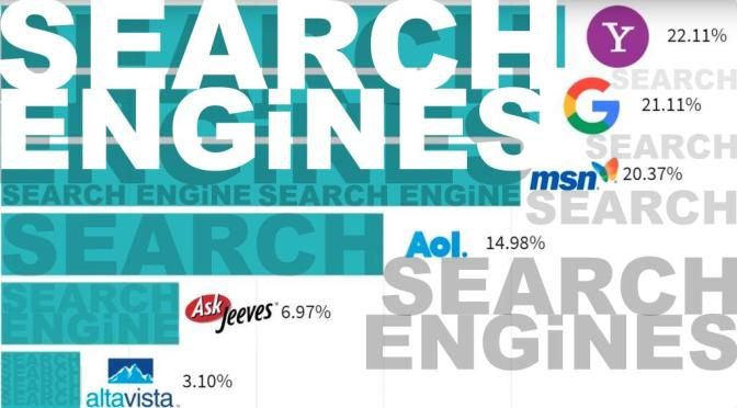 Most popular search engines graph in 2002 website banner header