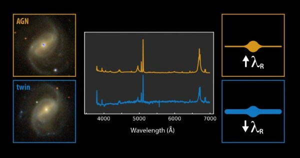 Study Reveals Dynamical Differences Between Active and Non ...