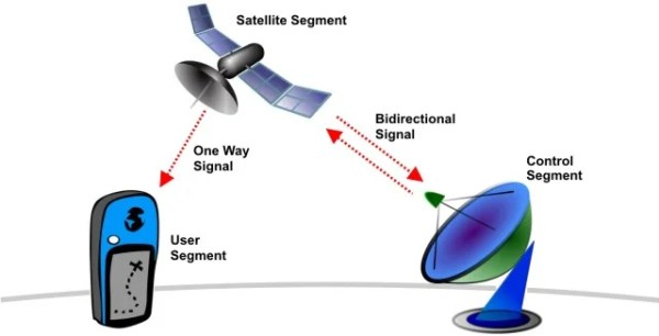 Understanding the Global Positioning System
