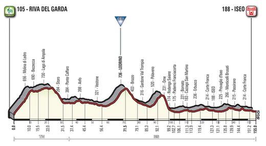 Giro d'Italia 2018 le due tappe lombarde