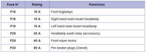 Peugeot 208: Fuses under the bon  Changing a fuse  Practical information  Peugeot 208