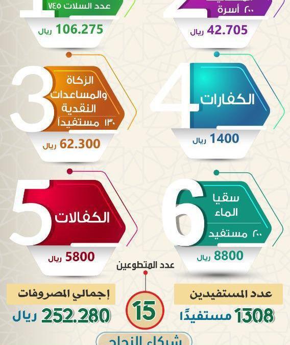 منجزات الجمعية في شهر رمضان لعام1441هـ