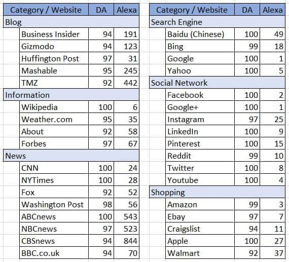 Sample Alexa and Domain Authority Scores For Popular Sites