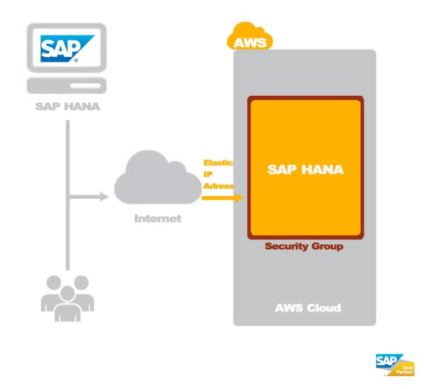 amazon web services and sap - HD1094×1000