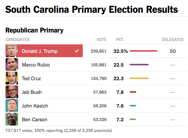 South Carolina GOP Primary Results 2016 02 23