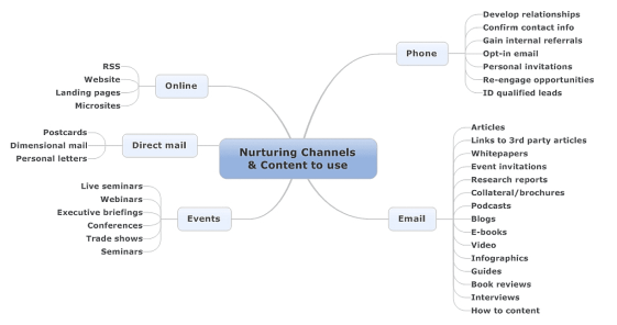 Nuturing channels