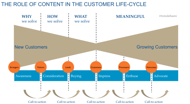 buyer's journey - the role of content in the customer life-cycle