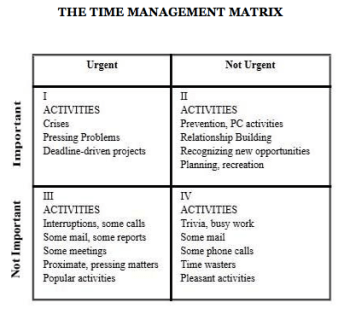 the secret to effective marketing leadership - R.Covey - Time management