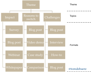 Splitting content into themes, topics and formats
