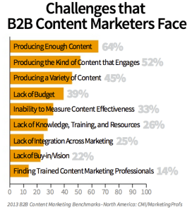 With all the great guides on how to do content marketing, content marketers still face challenges.