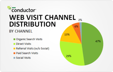 the rise of online advertising - web visit channel distribution