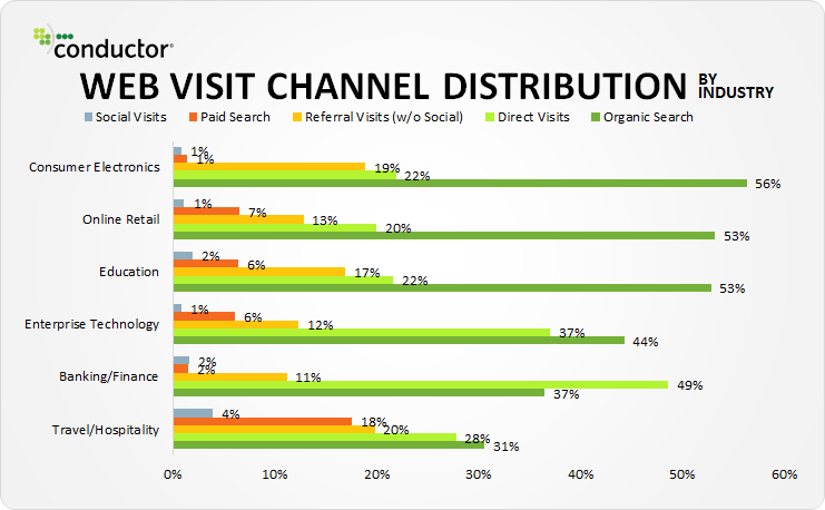 the rise of online advertising - web visit channel distribution by industry