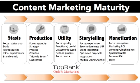 content marketing maturity